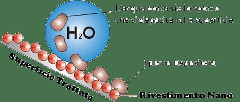 Easy Nanotecnologie
